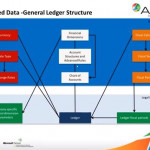 Managing Multiple Legal Entities with AX 2012