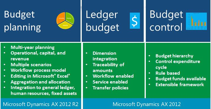 Save Time With Budget Planning In Microsoft Dynamics Ax