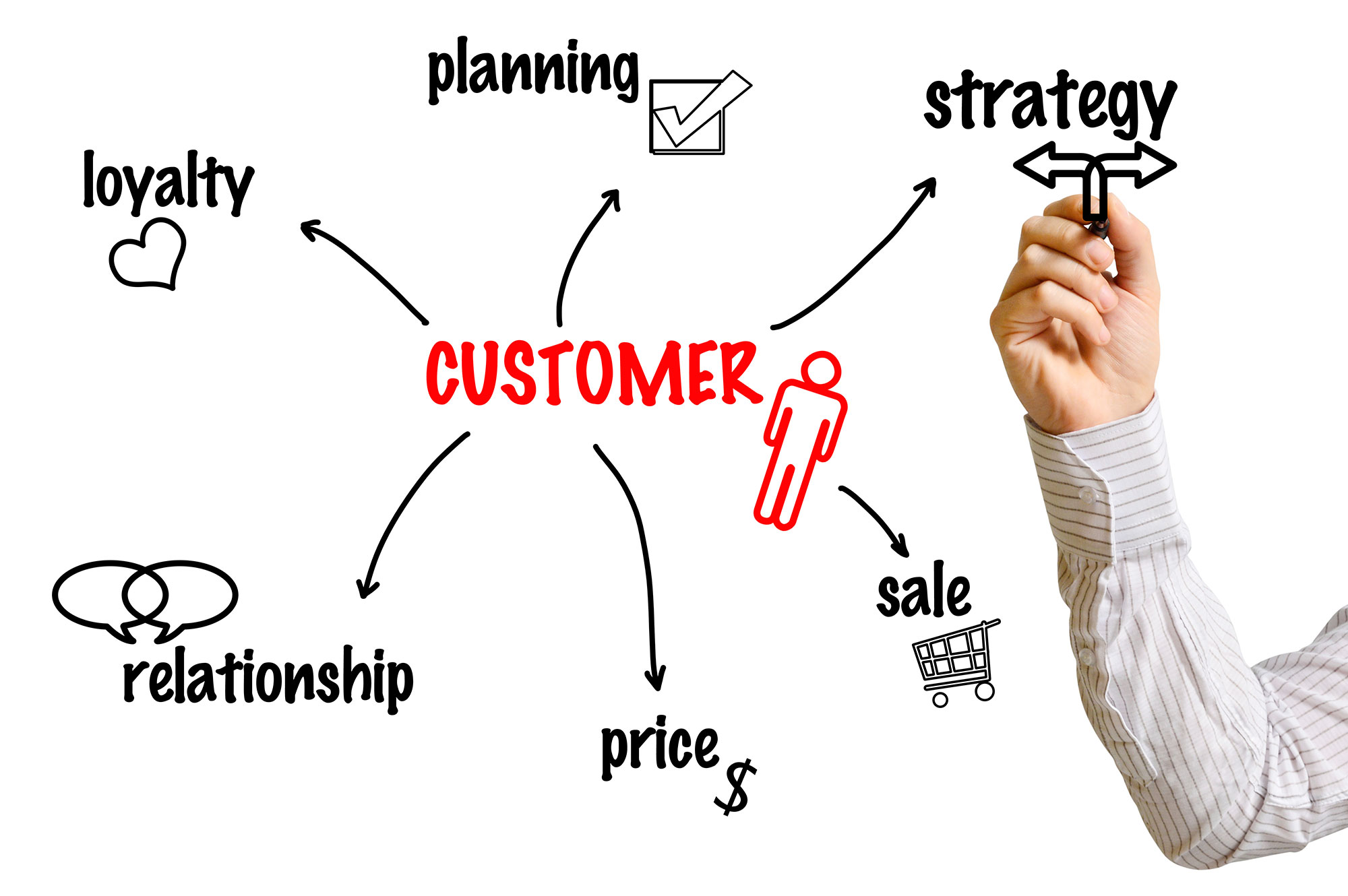 definition of customer relations Customer relations is the process and manner by which a business develops, establishes, and maintains relationships with its customers businesses rise and fall through the support of their.