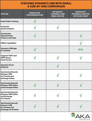 AKA_EmailSynchBlog_Chart_revised