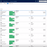 Microsoft Dynamics CRM Project Service Automation