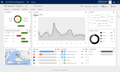Microsoft Dynamics CRM Social Engagement