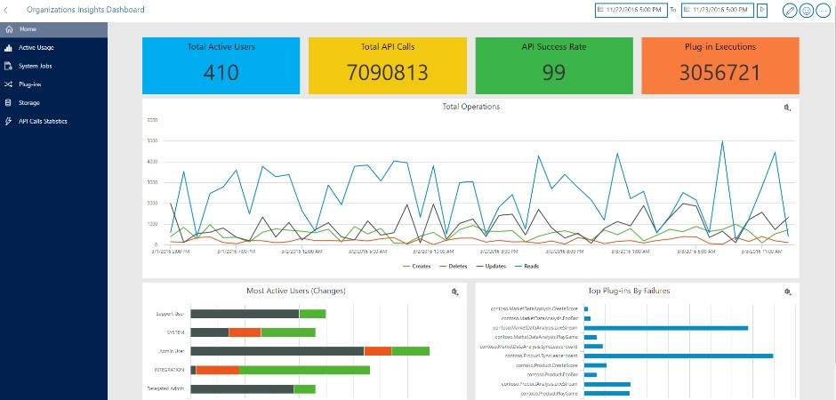 Organization Insights with Microsoft Dynamics 365