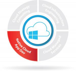 Cloud Data Platform and Predictive Analytics | AKA Enterprise Solutions