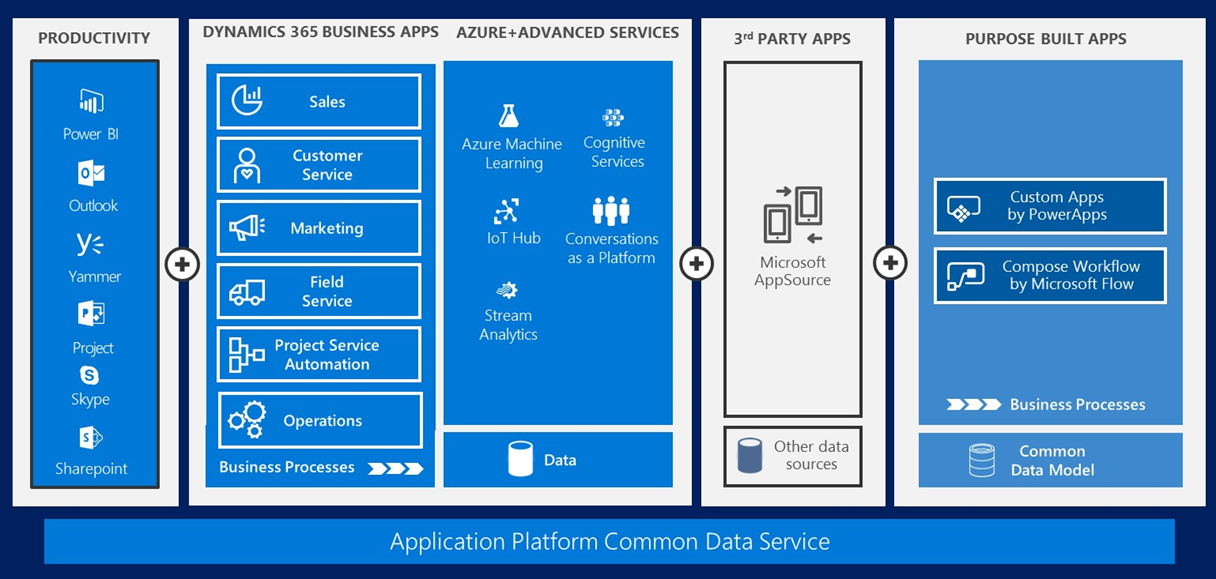 Microsoft Common Data Service Cds Redefined Xrm