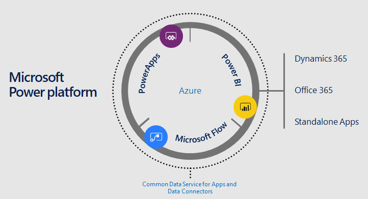 Extend Your Dynamics 365 Solution with the Microsoft Power